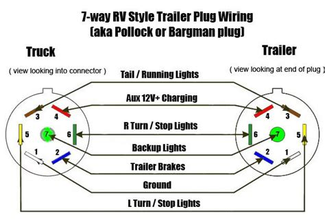 7 Trailer Wiring Diagram by Trailer Wiring Diagram 7 Way Flat