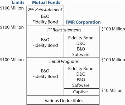 Liability coverage is more comprehensive in its protection, but it specifically excludes the type of claims covered by fidelity insurance, also known as a fidelity bond. Case 3: Nontraditional Insurance Programs and Application to the Hypothetical Loco Corporation