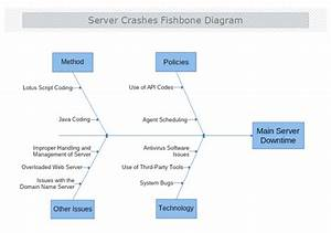 Server Crashes Cause And Effect Diagram