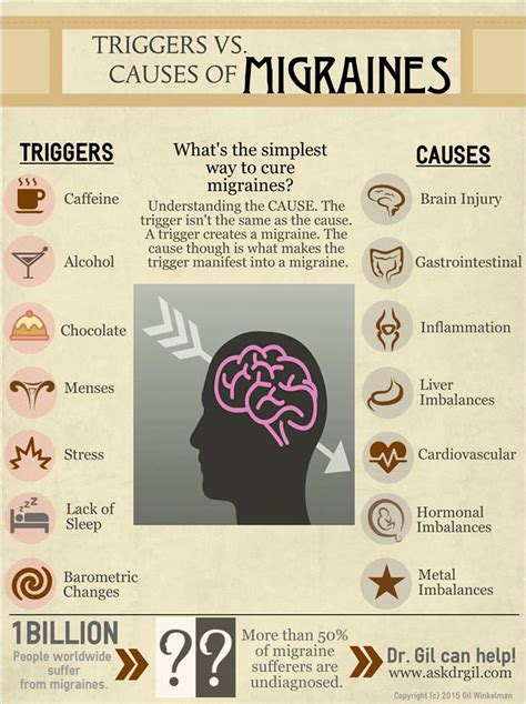 Handy Charts To Help Deal With Migraines  Health Babamail