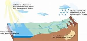 Abfluss Gluckert Wasser Kommt Hoch : der wasserkreislauf holz heizung ~ Buech-reservation.com Haus und Dekorationen