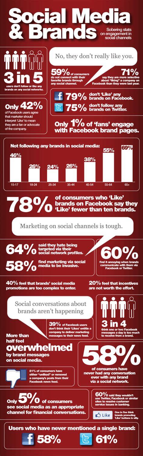 brands struggle  social media data shows sobering stats