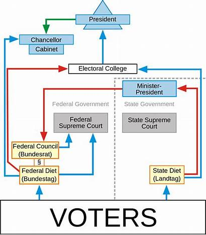 Government Federal Unitary Between Difference Political System