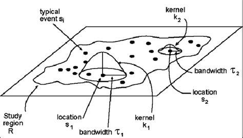 kernel density estimation principle bailey  gatrell