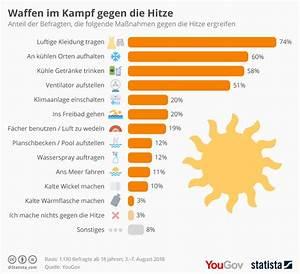 Thermovorhänge Gegen Hitze : infografik waffen im kampf gegen die hitze statista ~ Eleganceandgraceweddings.com Haus und Dekorationen