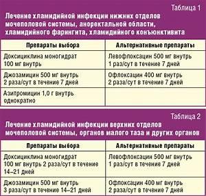 Лекарства о от простатита