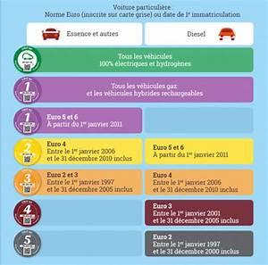 Air Paris Vignette : vignette crit 39 air obligatoire paris tout ce qu 39 il faut savoir ~ Medecine-chirurgie-esthetiques.com Avis de Voitures