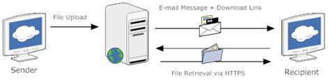managed file transfer definitions procol uk