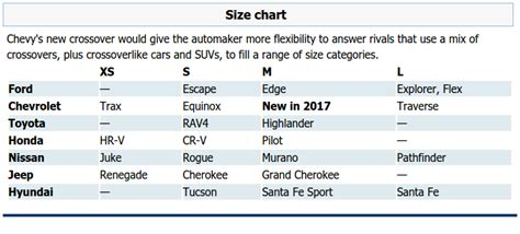 There Will Be A New Chevy Crossover Suv In