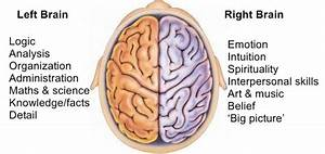 LEFT BRAIN/RIGHT BRAIN IMBALANCE