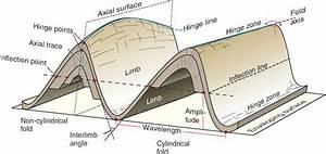 Geometric Description Of Folds