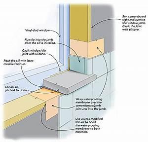 Waterproofing A Window In A Tiled Shower Fine Homebuilding