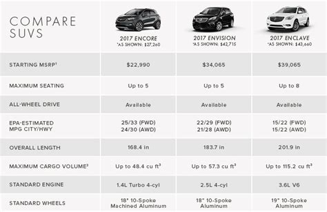 whats  difference   buick encore envision  enclave thompson chevrolet