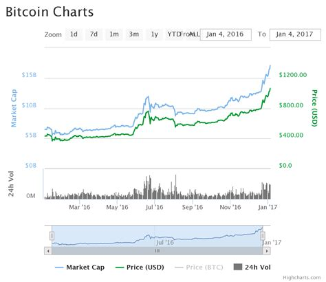 The virtual currency has had a volatile trading history since its creation in 2009. Bitcoin Price Crosses US$1,000, Up 140% YTD   Coin Journal