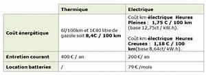 Comparatif Hybride Rechargeable : comparaison voiture electrique et essence dm service ~ Maxctalentgroup.com Avis de Voitures