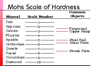 Mohs Hardness Scale Mandmminerals