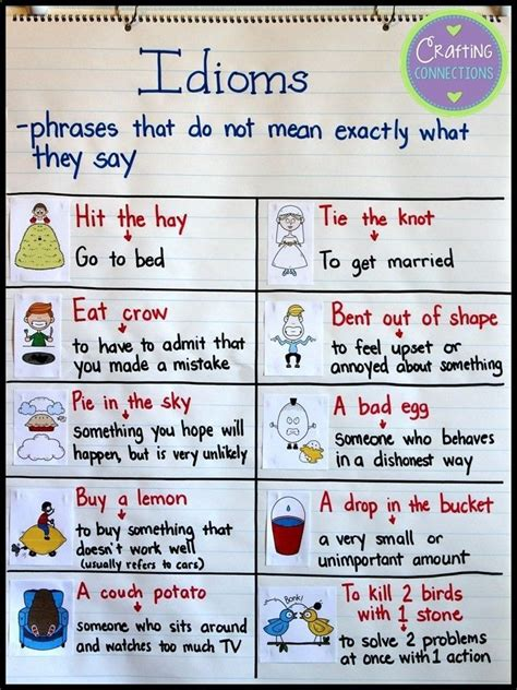 idioms anchor chart  blog post features