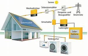 Speicher Solarstrom Preis : speichersysteme itanet energietechnik ~ Articles-book.com Haus und Dekorationen