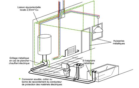 Liaison Equipotentielle Salle De Bain  Maison Design