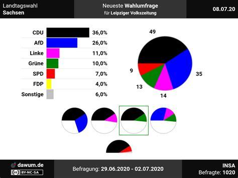 Ministerpräsident reiner haseloff hat umfragen zufolge gute chanchen auf eine weitere amtszeit. Landtagswahl Sachsen: Neueste Wahlumfrage | Sonntagsfrage #ltwsn