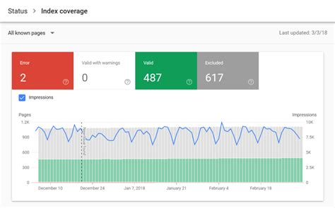 Navigating The New Google Search Console Yellowball