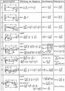 Zugkraft Berechnen Formel : biegemomente von tr gern ~ Themetempest.com Abrechnung