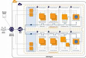 Deploy A Microsoft Sharepoint 2010 Server Farm In The Aws