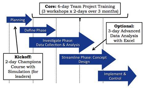 lean  sigma training implementation partners