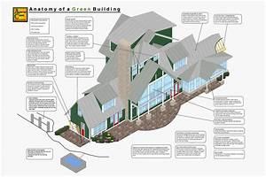 Bryan U0026 39 S Critical Discourse  Building Green  Aspects Of