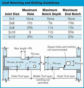 rules for drilling and notching deck framing With notching a floor joist