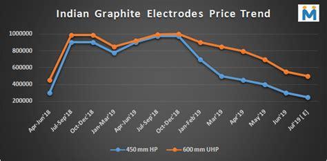 graphite electrode  steel scrap billet dri trade summit
