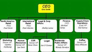 Starbuck Organization Chart - Starbucks to inspire and ...