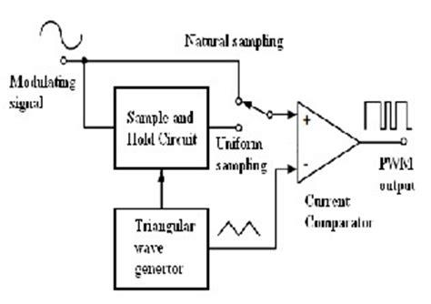 Design Analysis Pulse Width Modulator Pwm Using