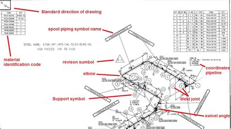 How To Read A Welding Diagram by Piping Isometric Drawing Symbols Pdf At Getdrawings