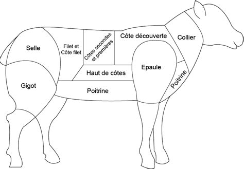 cuisiner les abats d agneau abats d agneau boucherie charcuterie fromagerie