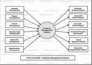 Property Management System Dataflow Diagram  Dfd  Freeprojectz