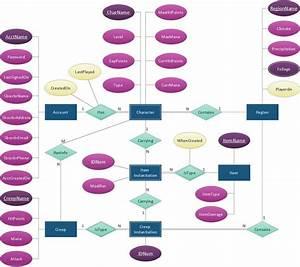 20 Best Entity Relationship Diagrams  Er Diagrams  Images On Pinterest