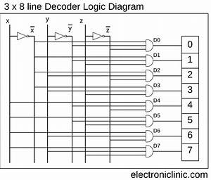Decoder  3 To 8 Decoder Block Diagram  Truth Table  And