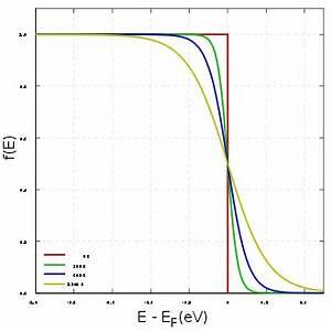 Fermi Energie Berechnen : fermi verteilung ~ Themetempest.com Abrechnung