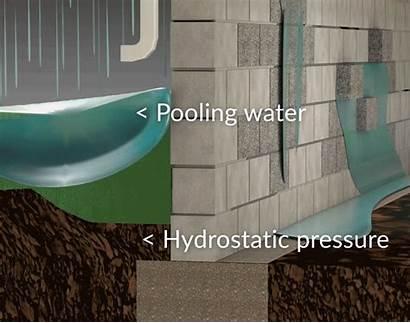 Hydrostatic Pressure Basement Foundation Water Problems Wall