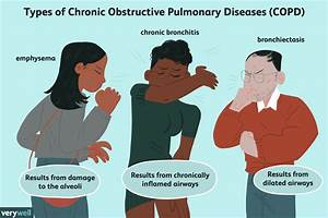 Chronic Obstructive Pulmonary Disease  Copd   Overview And