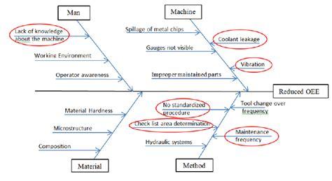 fishbone diagram  scientific diagram