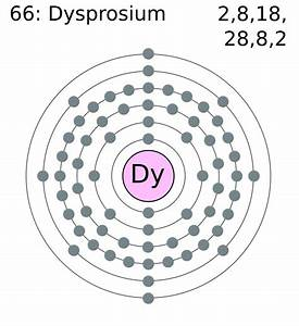 Dysprosium Facts  Symbol  Discovery  Property  Uses