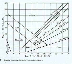Article  The Schaeffler And Delong Diagrams For Predicting Ferrite Levels In Austenitic