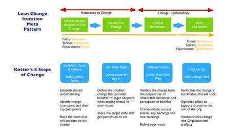 Kotter Principles by Lean Transformation Lean Change Part 1 Combining Kotter