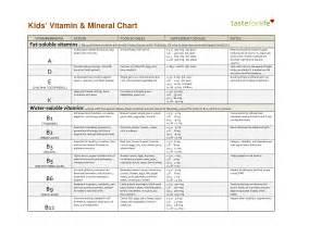Vitamins and Minerals Chart