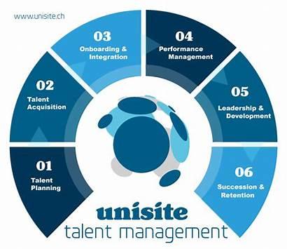 Talent Management Prozess Unisite Talentmanagement