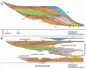 Exploration & Production Geology • View image - Sequence ...