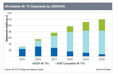 hdr tv shipments reach