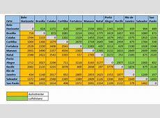 Wie groß sind die Entfernungen der Stadien bei der WM 2014?